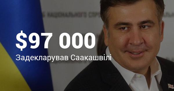 Саакашвили задекларировал= почти= $100= тысяч= за= прошлый= год